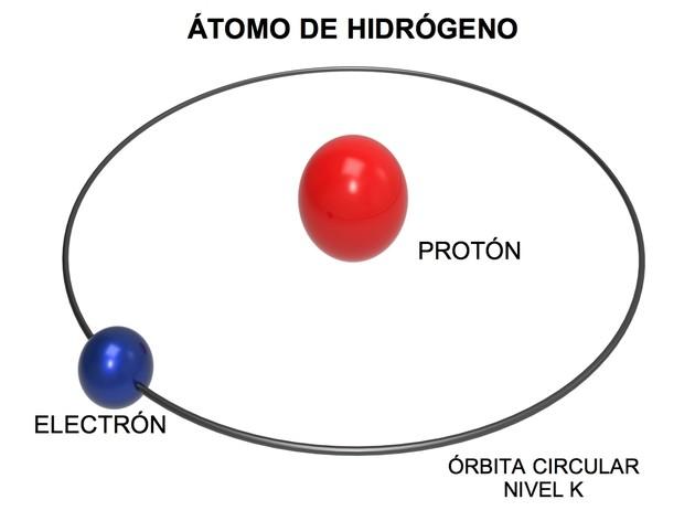 Modelo Atómico De Bohr Explicación Y Postulados Con