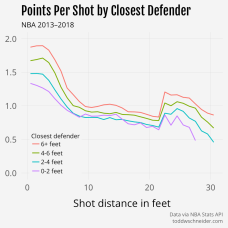 points per shot