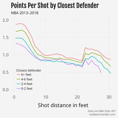 points per shot