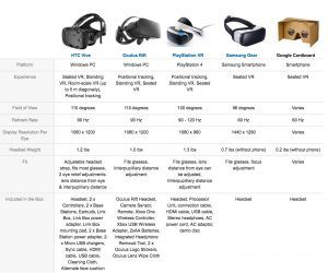 This chat compares some of the major VR headsets. Chart Credit: Amazon
