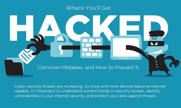 Cyber Security Threat Charts How To Get Hacked