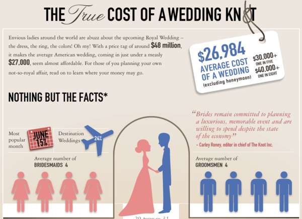 Wedding Spending Guides True Cost Of A Wedding Infographic