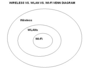 Wireless vs WiFi: What is the difference between WiFi