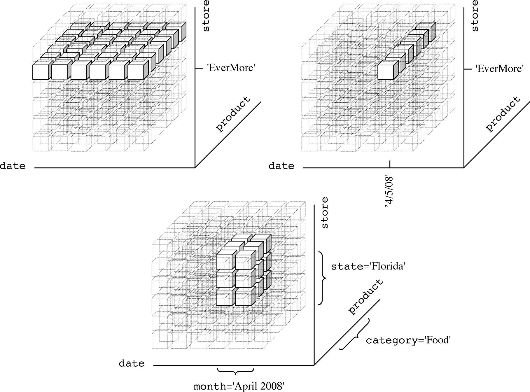 Datum Cube