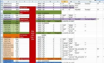 View of LDAP1.csv data