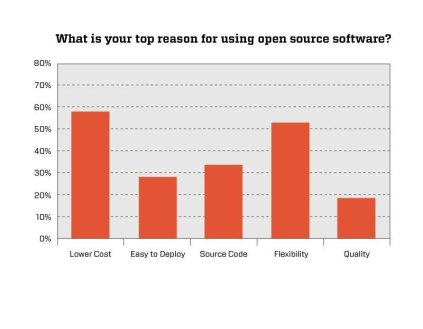 Top reason for using open source software