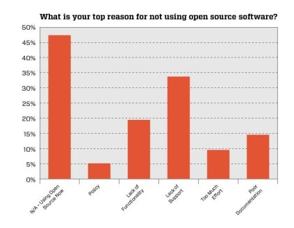Top reasons for not using open source