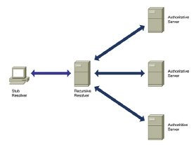 Types of DNS servers