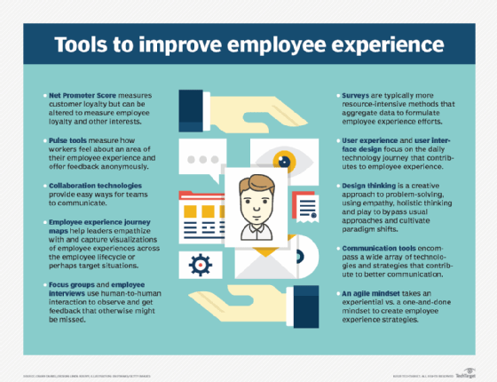 Tools to improve employee experience