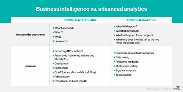 What is Business Analytics - ASK Consulting