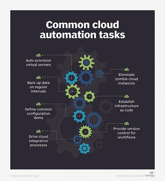Common cloud automation tasks graphic