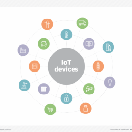 IoT device images