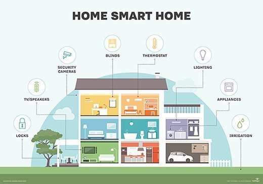 Image result for Smart home applications of iot