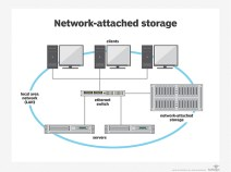 Many clients can access the same storage