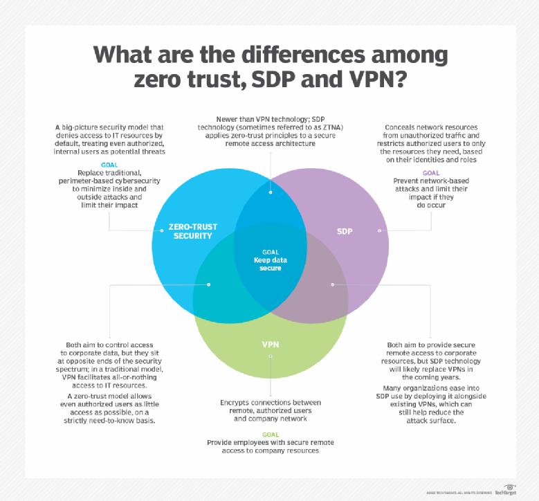 Diferenças entre SDP, VPN e redes de confiança zero