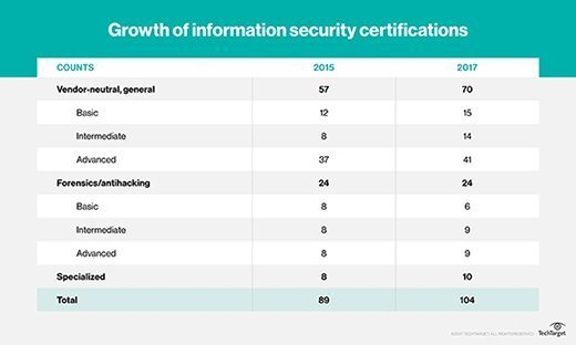 Growth of information security certifications