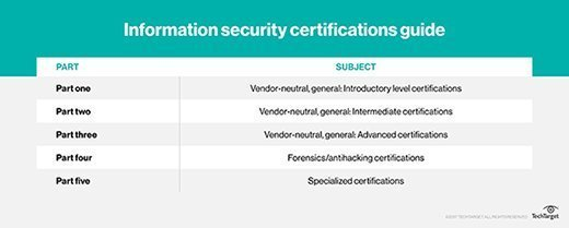 Information security certifications guide