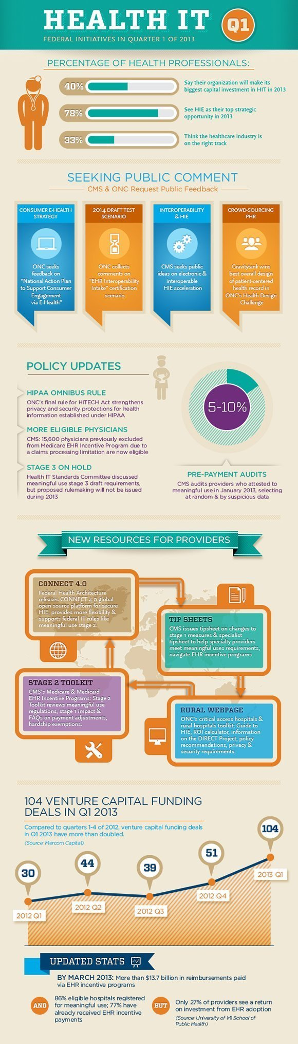 SearchHealthIT original infographic: Federal health IT activity