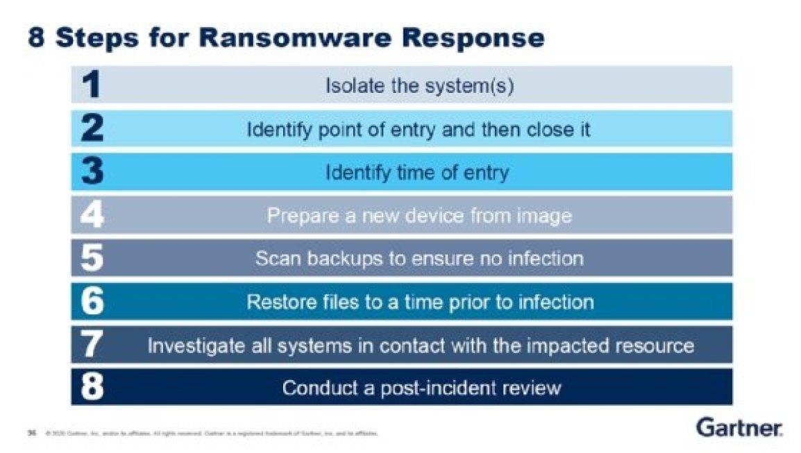 Plano de resposta de ransomware em oito etapas por Paul Furtado