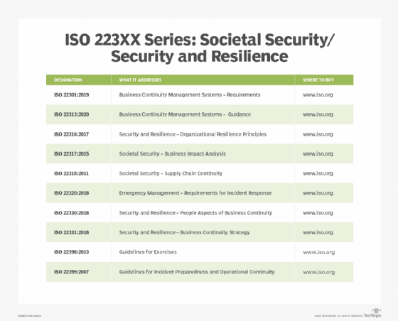 Table displaying ISO 223XX series standards and descriptions