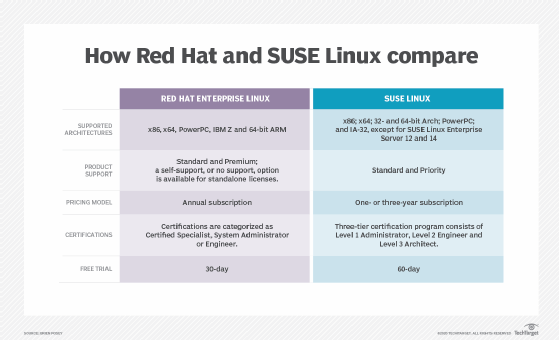 How IBM Red Hat and SUSE Linux compare