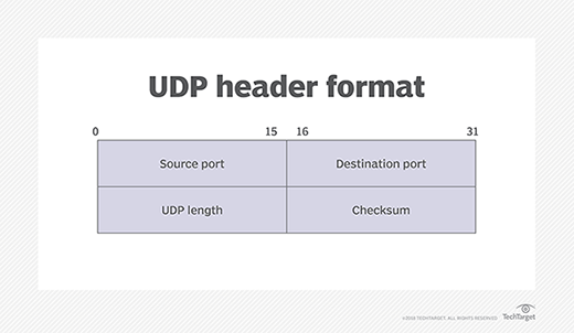 What is UDP (User Datagram Protocol)?