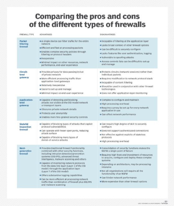 Gráfico comparando as vantagens e desvantagens dos cinco diferentes tipos de firewalls