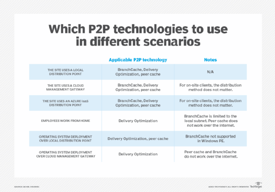 Welche P2P-Technologien in verschiedenen Szenarien verwendet werden sollen