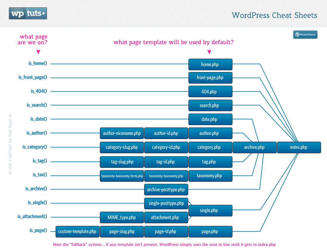 Wordpress Cheat Sheets Template Heirarchy Map