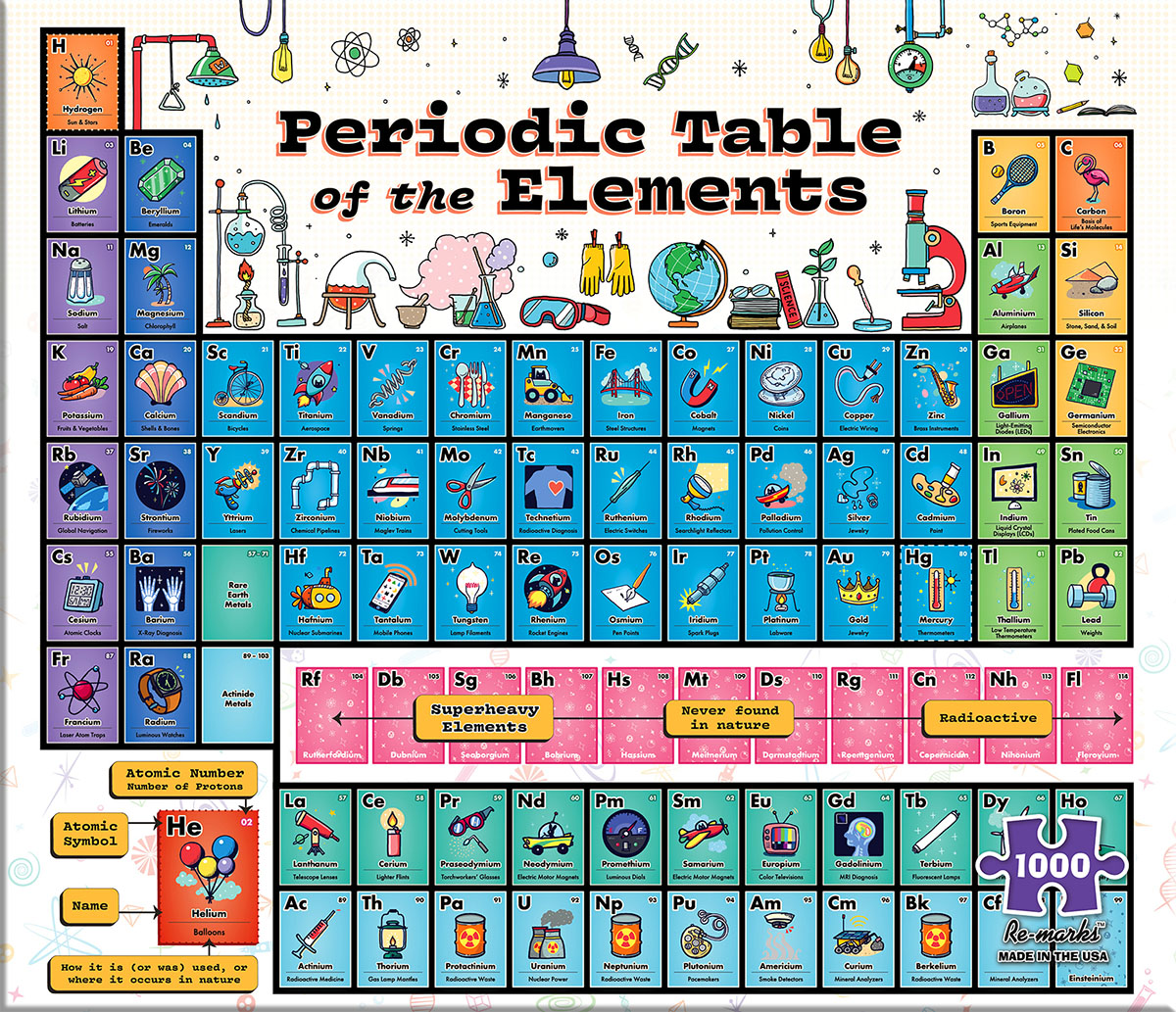 Periodic Table Pieces Re Marks