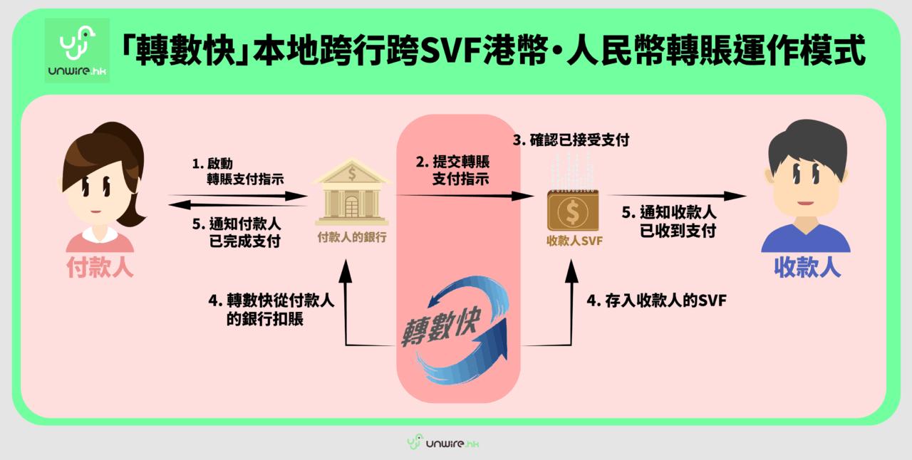 【轉數快 FPS APP】懶人包 香港快速支付 登記手續 + 疑難解答 - 香港 unwire.hk