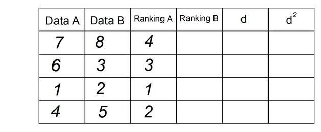 ข้อมูลข้อมูล b อันดับก