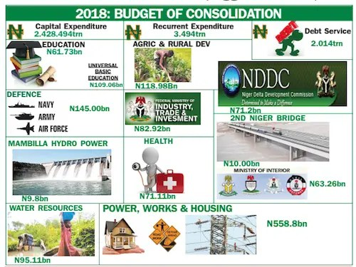 Bihari cuts deficit, presents N8.6trn budget 2018
