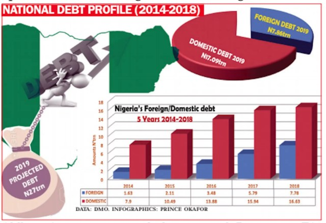 Image result for nigeria foreign debt 2019