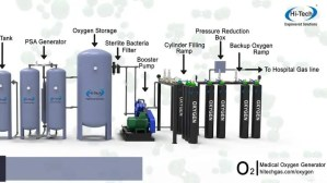 FMC, Nasarawa, oxygen