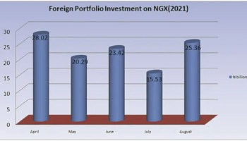 Worry, as foreign portfolio investments decline 44% to N262bn