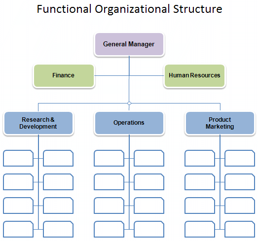 An organizational chart is a diagram that presents and visualizes an organization's structure and its components and positions/job relationships and relative ranks. Free Organizational Chart Template Company Organization Chart