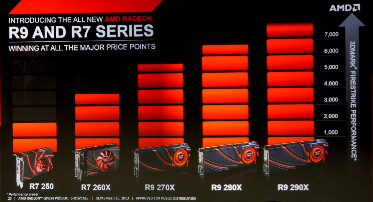 Amd Announces Radeon R9 And R7 Quot Volcanic Islands Quot Graphics