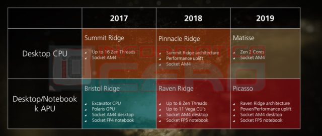 AMD Matisse Picasso 1000x422 Pinnacle 7,5, 3 and Pinnacle Pro  AMDs future processors unleashed!