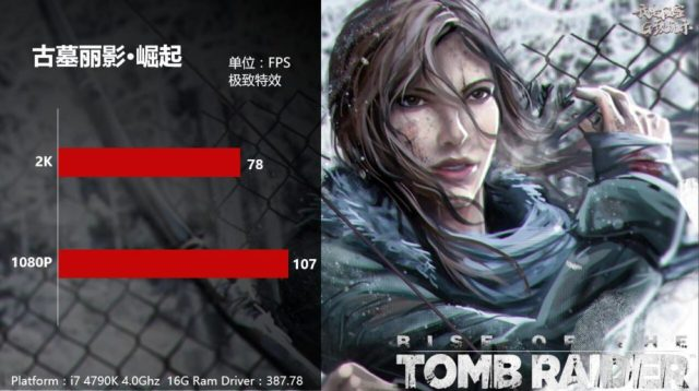 GTX1070Ti Rise of TombRaider 1000x559 Nvidia GeForce GTX 1070 Ti will be having an overclocked performance