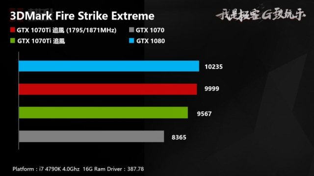 Gainward GTX 1070 Ti 3DMark OC 1000x561 Nvidia GeForce GTX 1070 Ti will be having an overclocked performance
