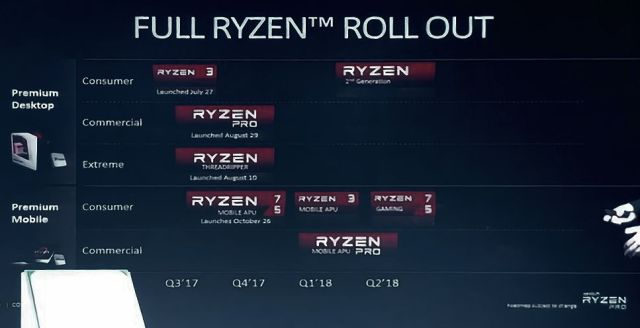 AMD Ryzen 2000 Roadmap The release date for the 2nd Gen Ryzen CPUs is drawing near   Business oriented Ryzen PRO mobile APUs to follow