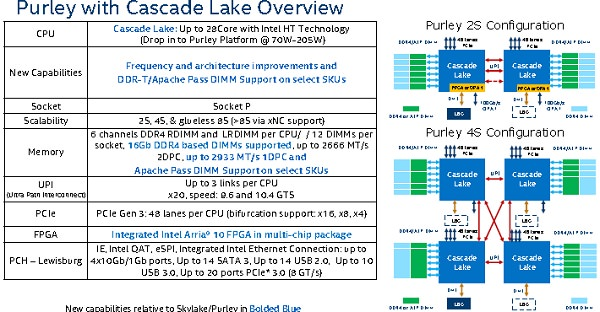 Intel Cascade Lake Purley Cascade Lake Processors: Intels reply to AMDs 64 core EPYC processors!