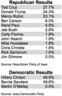 Iowa Results