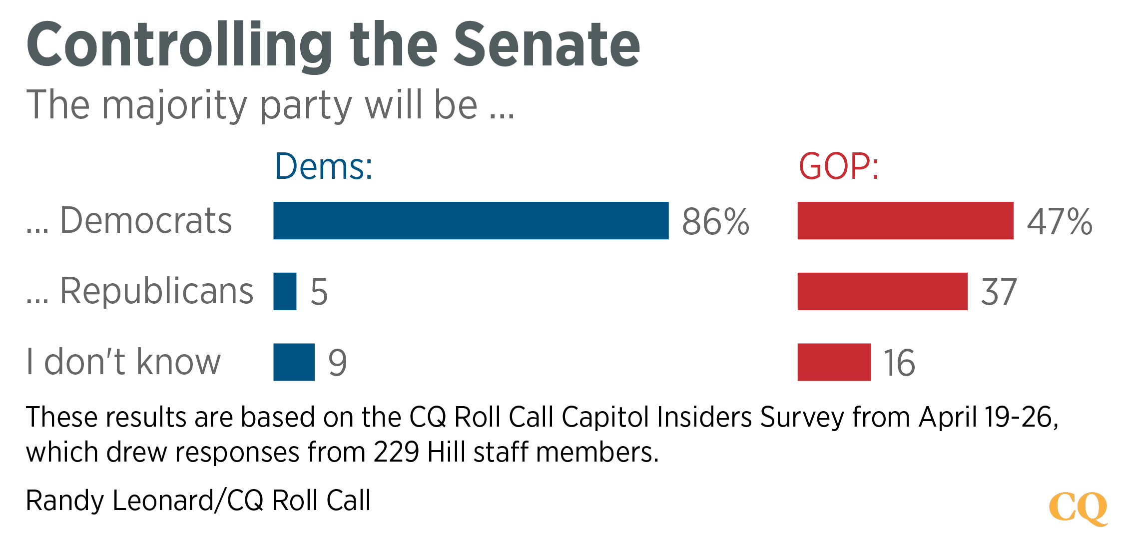 Survey - Controlling the Senate-01