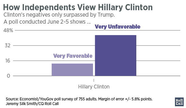 Independent's_Views_on_Hillary_Clinton(3)[2]-01