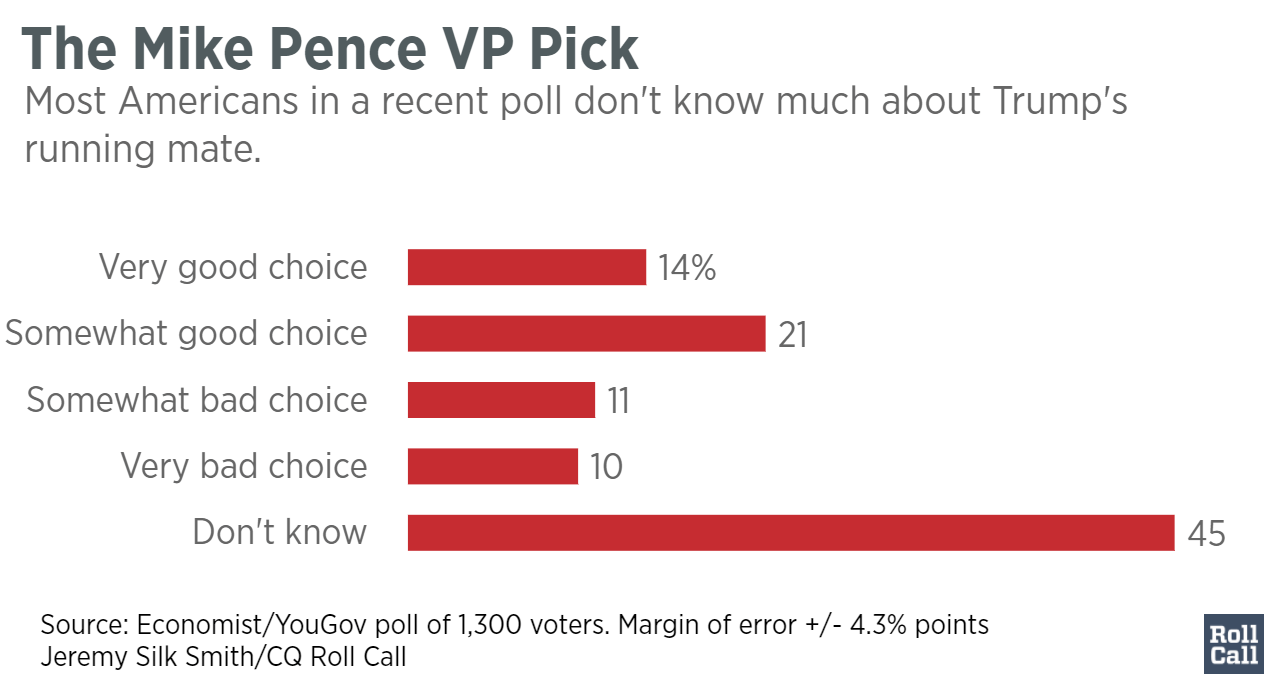 The_Mike_Pence_VP_Pick__Mike_Pence_chartbuilder