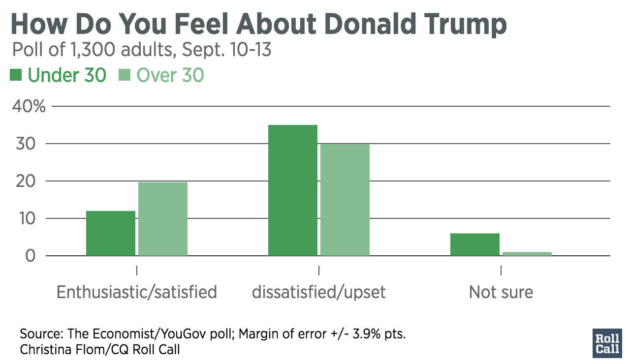 how-do-you-feel-about-trump-sept2