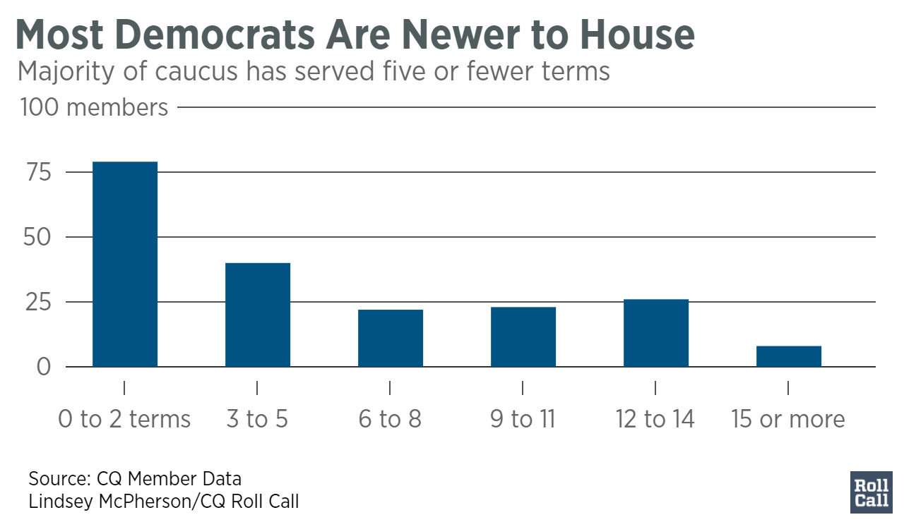 most_democrats_are_newer_to_house__of_democrats_chartbuilder-1