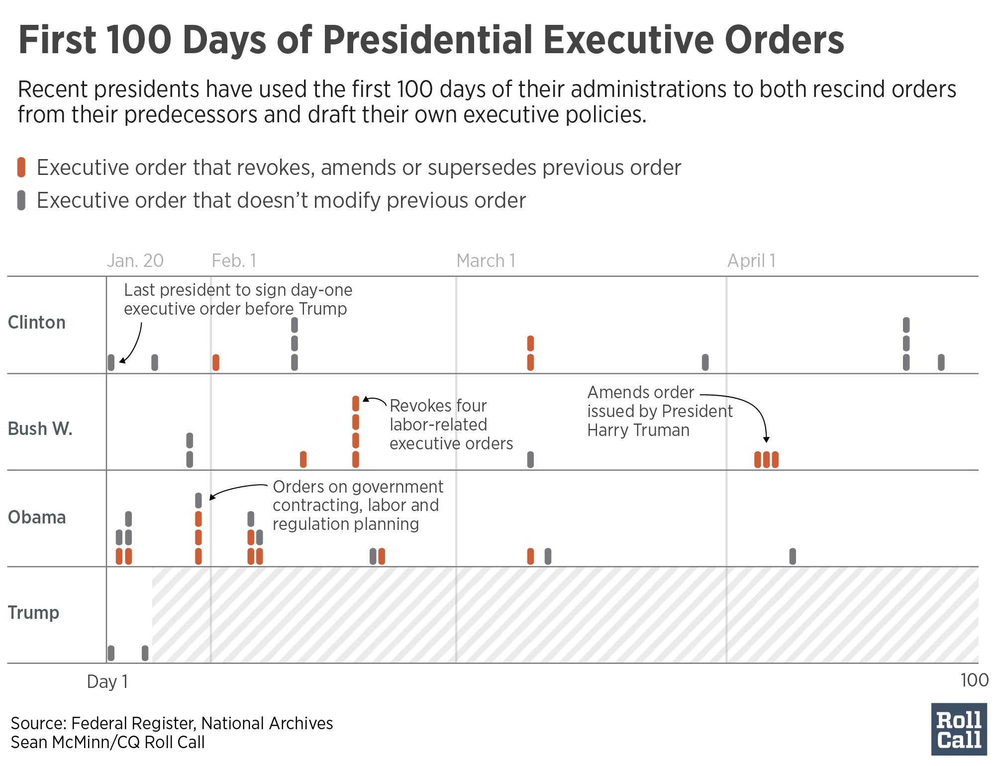 Graphic How Presidents Have Used Executive Orders In